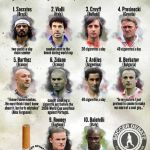 Top 10 footballers who were caught smoking