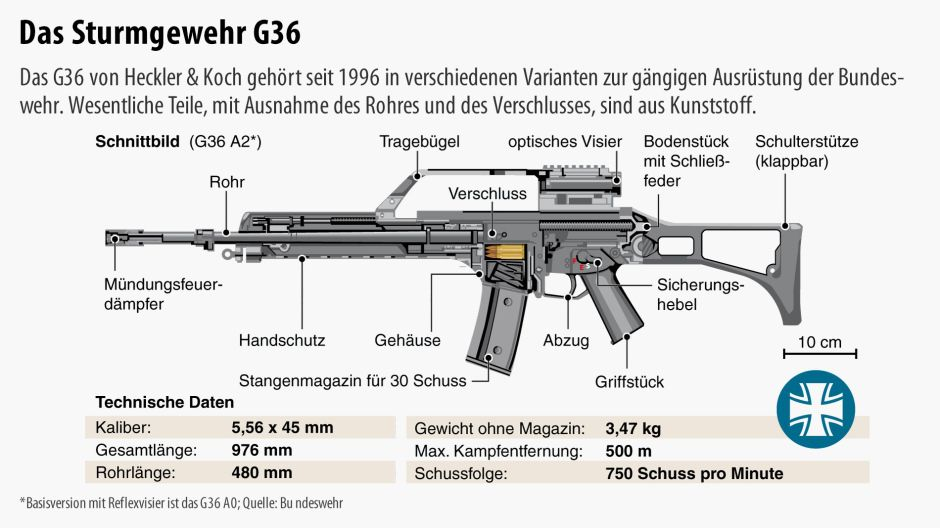Bundeswehr Set To Procure G36 Replacement, WeaponsMan Tells Us Where