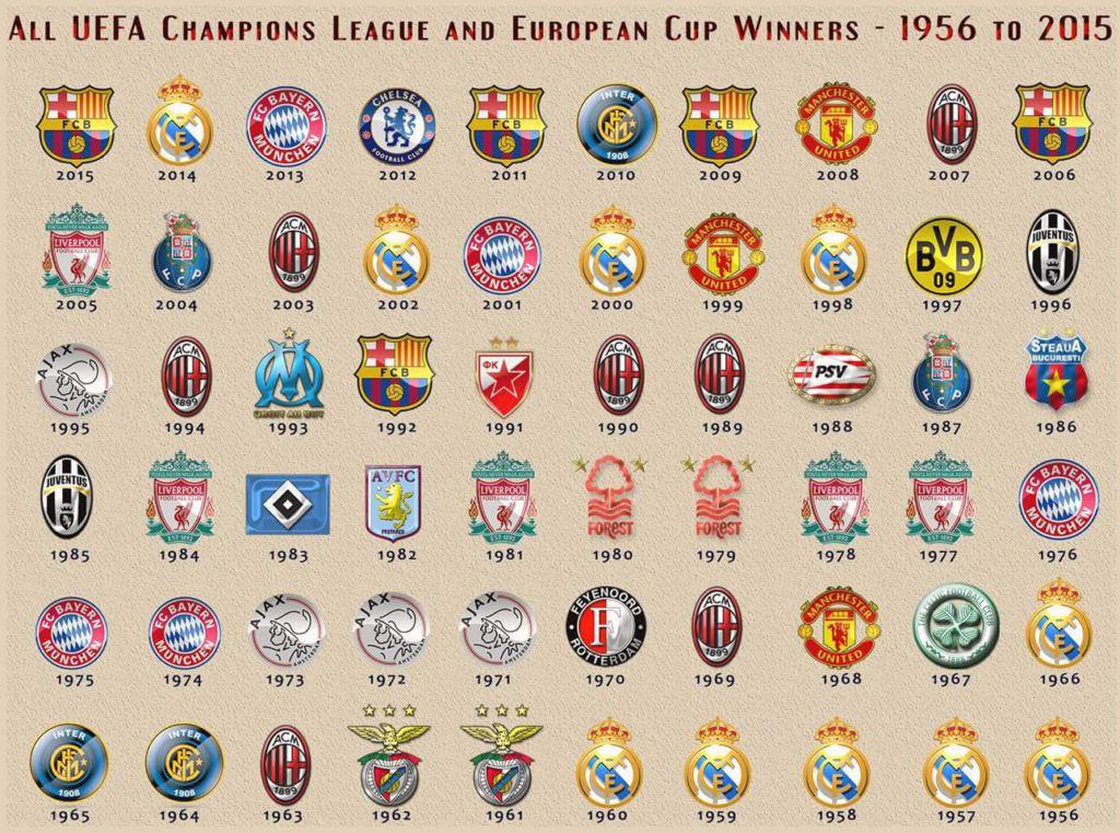champions league winners list