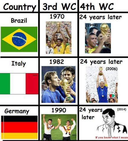 20 Hilarious World Cup 2018 Memes That Will Make You
