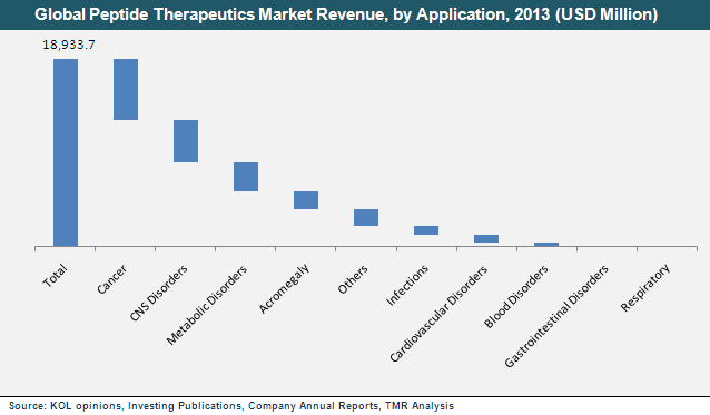 global peptide therapeutics market 2014 2018 Request sample of market research report on global peptide therapeutics market 2016 2020 explore detailed toc, tables and figures of global peptide therapeutics.