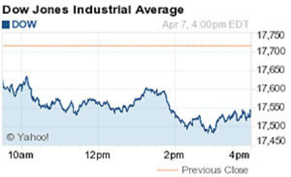 Image Result For Dow Jones Today