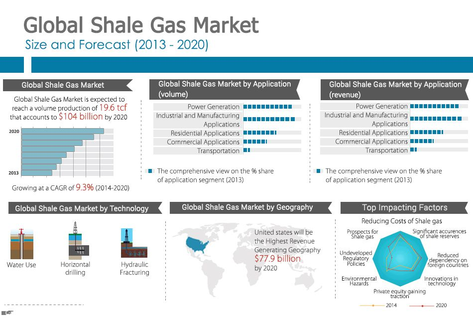 Barnett Shale methane emissions in water not linked to ...