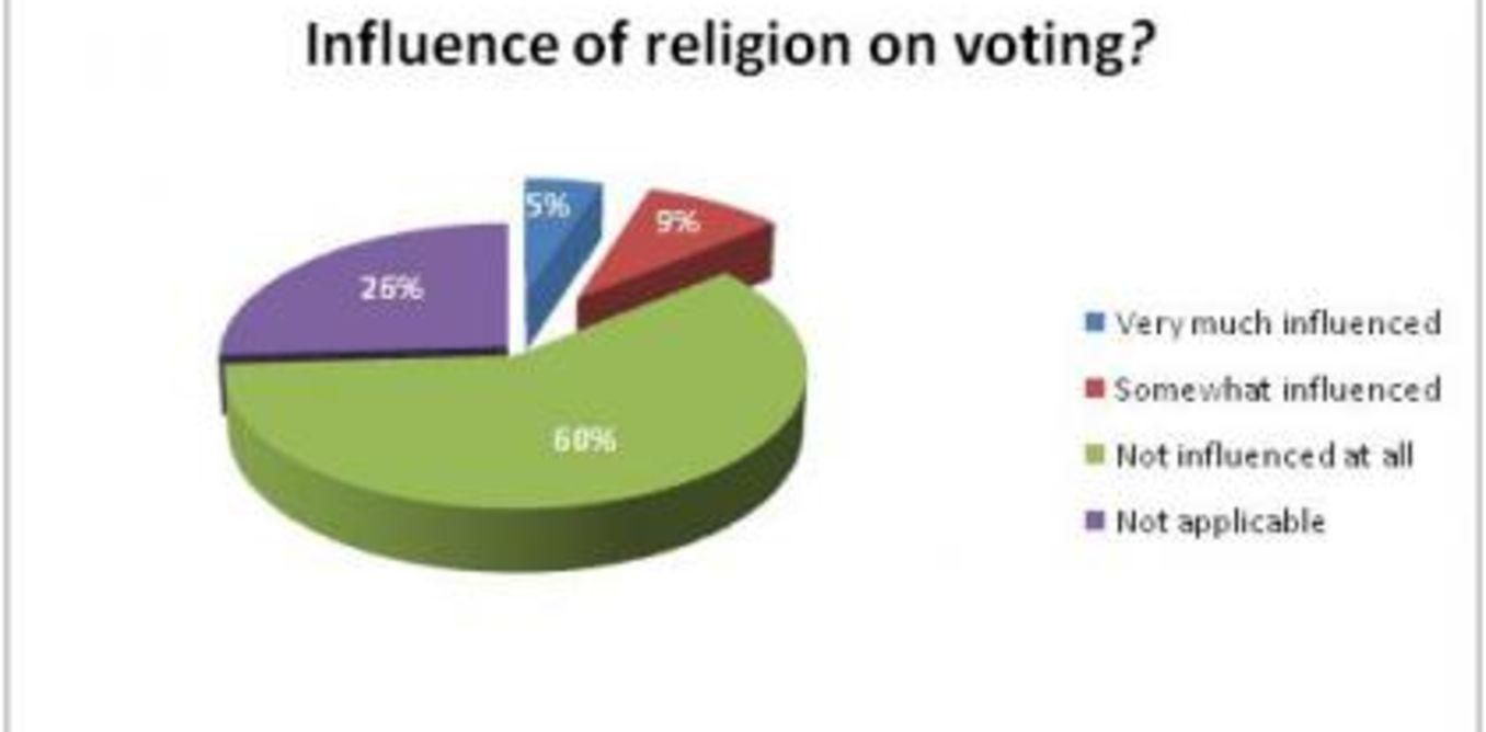 influence of religious differences on the The influence of jesus on art, music, and literature is enormous for example, the christian faith has influenced literature in such christian writers such as dante, chaucer, donne, dostoevsky, shakespeare, dickens, milton, etc.