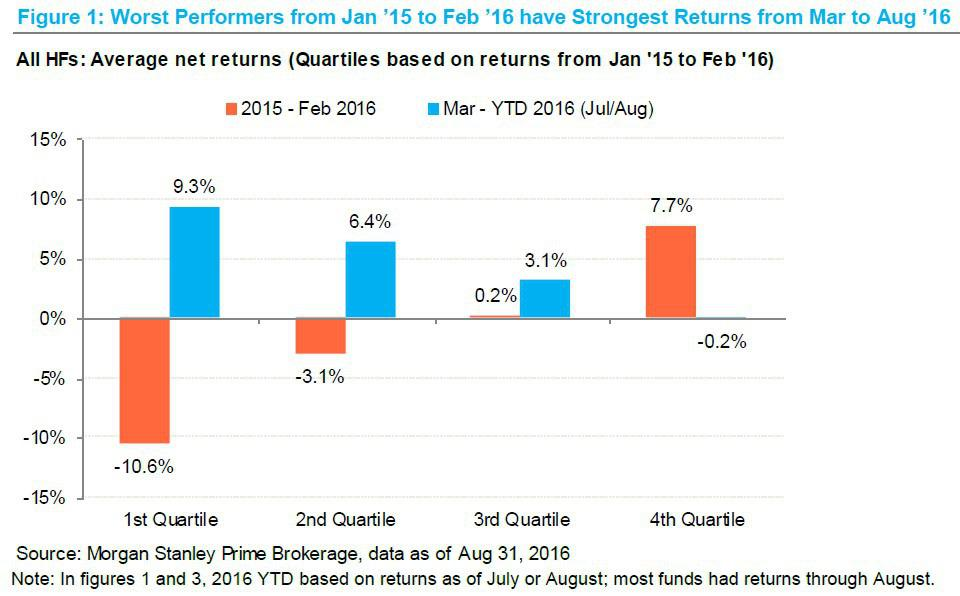 Hedge Fund Reversal When The Worst Became The Best