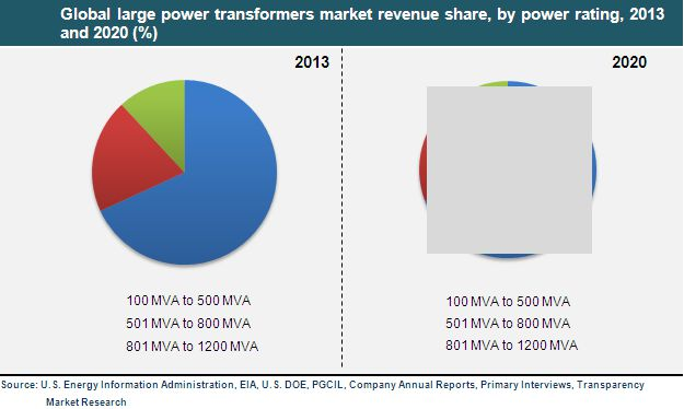 global and china distribution transformers industry Research and markets has announced the addition of the distribution transformers - global strategic business report report to their offeri.