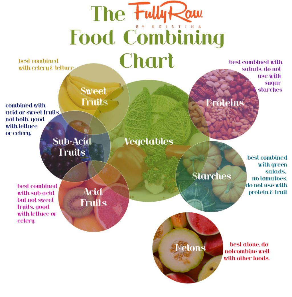 combine food chart - 736×747