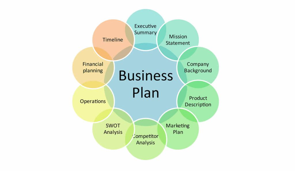 business essays business plan - business plan: surf and skate shop i executive summary if i were to start my own business, my dream would be to build a surf and skate shop when you are finished writing your first draft, you will have a collection of small essays on the various topics of the business plan [tags: business.