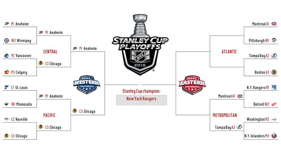 2015 NHL Playoffs: Schedule and playoff bracket