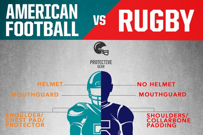 american football and rugby Roots of american football in those early games, there were 20 players to a team and football still more closely resembled rugby than modern football.