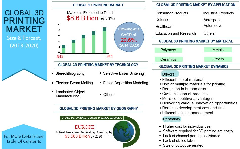 Global 3d Printing Market Technology Material Services