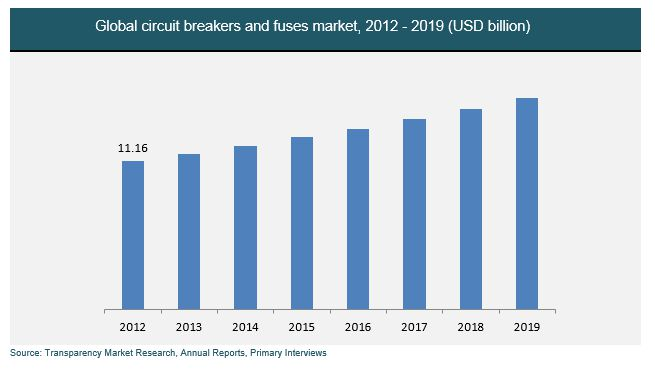Global Circuit Breakers and Fuses Market Worth $32.0 Billion by 2020