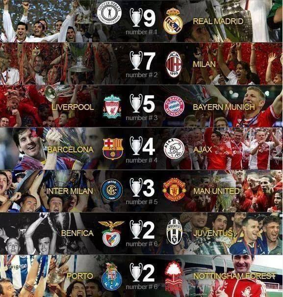 most champions league