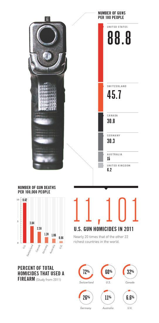 horrific images and violence in the usa Yes, gun violence is ubiquitous in the united states according to data from the centers for disease control and prevention, there are approximately 81,300 nonfatal injuries and 31,672 deaths.