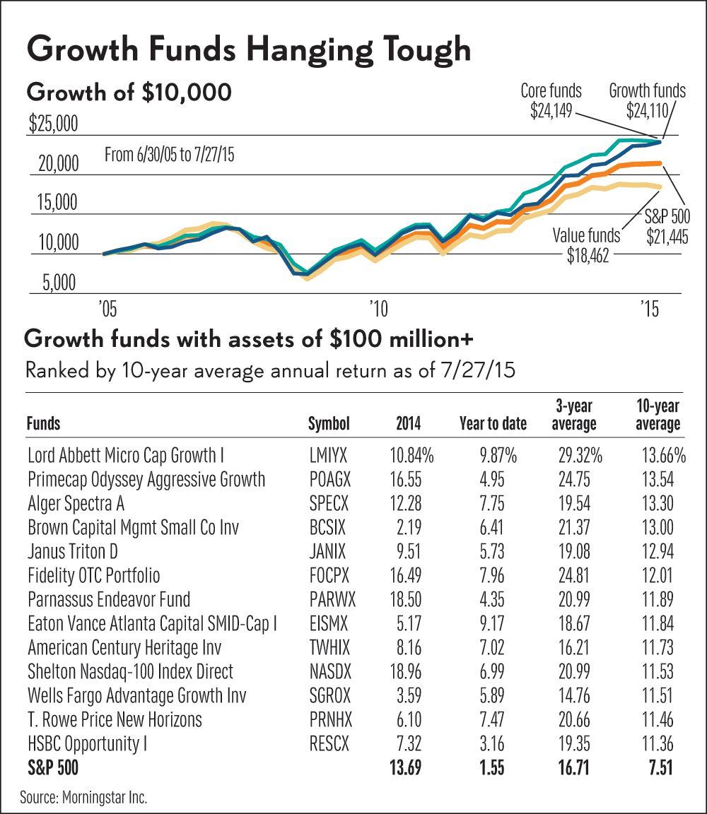 Washington Mutual Investors Fund A