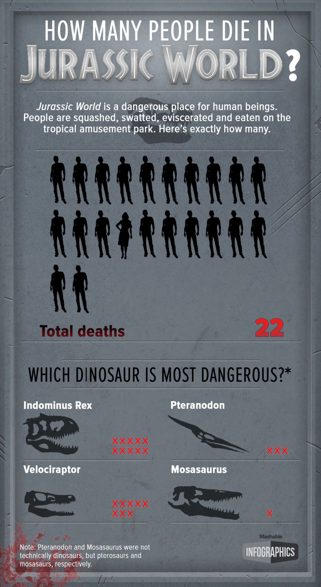 How Many People Died In 'Jurassic World,' Visualized