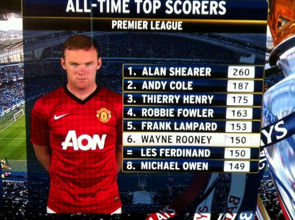 All time top scorers in the Premier League