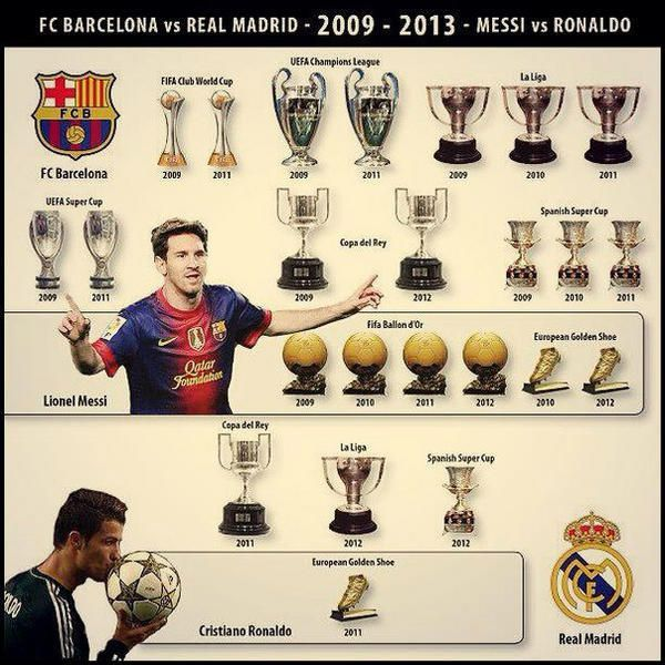 GRAPHIC: Trophies and personal awards won by Lionel Messi ...