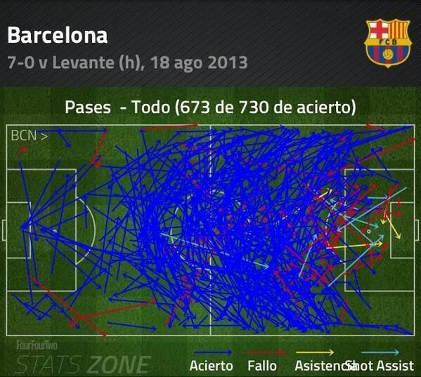 Infographic Barcelona Passes Vs Levante