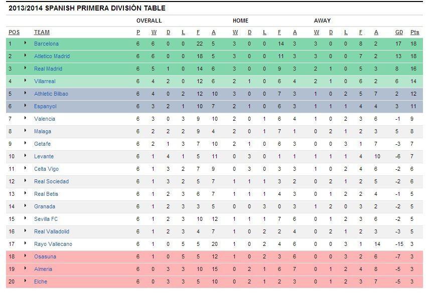 Primera Divison Tabelle