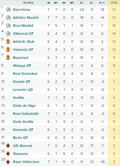 Image Result For Laliga