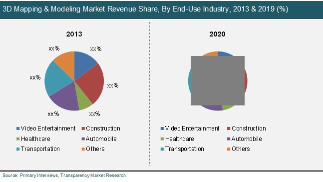 3D Mapping and 3D Modeling Market: Global Industry Analysis, Size
