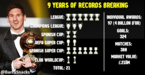 achievements lionel messi in 9 years with barcelonas