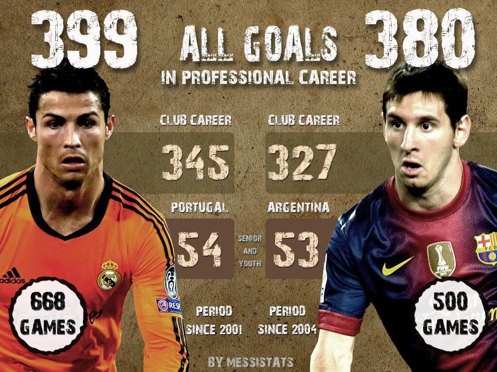 goals in professional career messi vs ronaldo all goals in professional career messi vs ronaldo