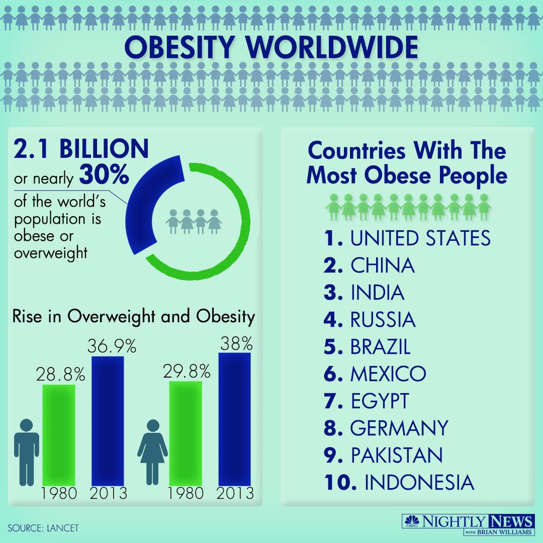 obesity and people The term 'obesity' gets thrown around a lot  the majority of people in the united states and around the world are sharing this journey and this struggle with you.