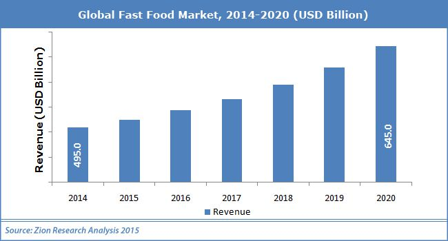Global Fast Food Market - Industry Analysis, Size, Share, Trends