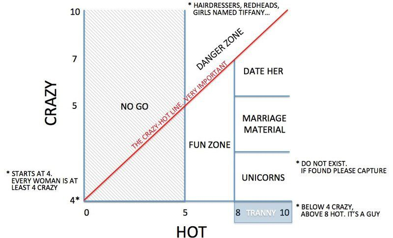 unicorn dating chart Video about unicorn dating nl: wife zone chart [official] find a girlfriend or pick the perfect wife- the wife zone chart can you ever else dad a finicky how.