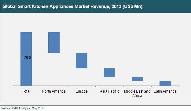 Smart Kitchen Appliances Market- Global Industry Analysis and ...