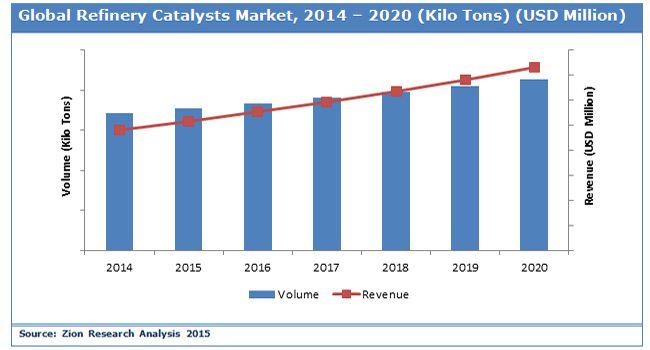 Catalyst market trends forecasts 2014