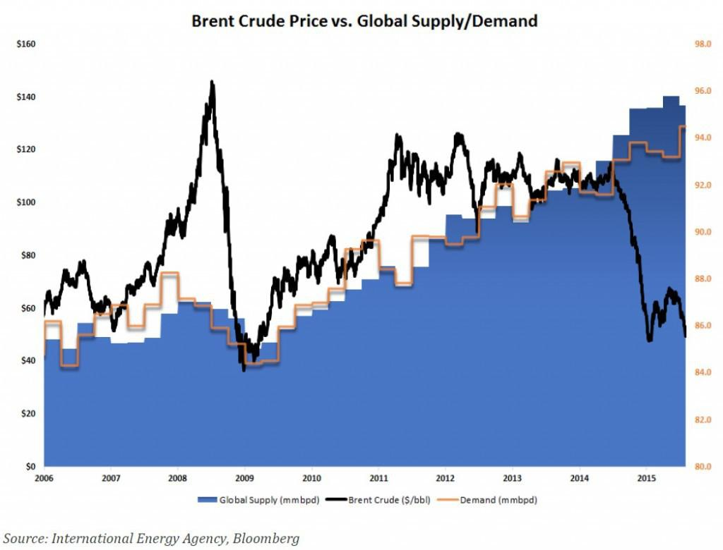 oil prices demand and supply Oil prices are almost entirely driven by supply and demand on the supply side, opec seeks to control the prices by virtue of controlling the output of its member countries, which are responsible for around one-third of the world's oil production (opec, 2012.
