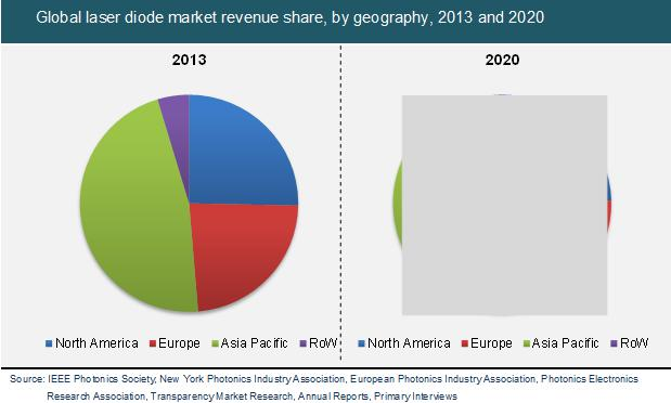 global and china discrete diodes industry This report presents the worldwide discrete diodes market size (value, production and consumption), splits the breakdown (data status 2013-2018 and forecast to 2025), by manufacturers, region, type and application.