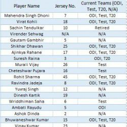 Indian National Cricket Team Jersey numbers