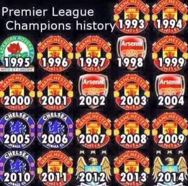 Champions League History