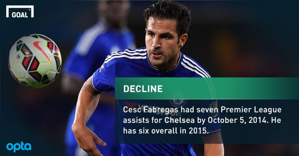 The Opta stats that highlight Cesc Fabregas' Chelsea slump