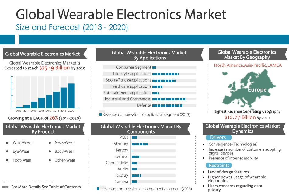 wearable electronics market size and forecast This report studies wearable electronics in global market, especially in north america, china, europe, southeast asia, japan and india, with production, revenue, consumption, import and export in these regions, from 2012 to 2016, and forecast to 2022.