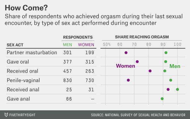 The secret to womans orgasm