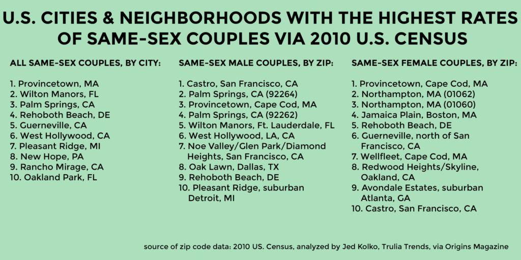 Lesbians live where