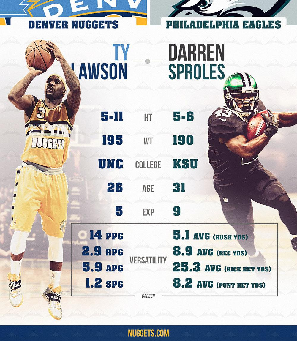 NBA To NFL Crossover: Nuggets Guard Ty Lawson
