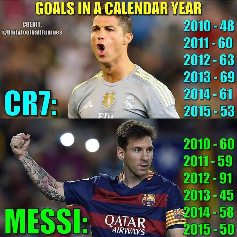 Calendar Year Goals Record : Cr vs messi goals by calendar year