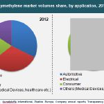 global noble gases market [110 pages report] check for discount on global inert gas market research report 2017 report by qyresearch group in this report, the global inert gas market.