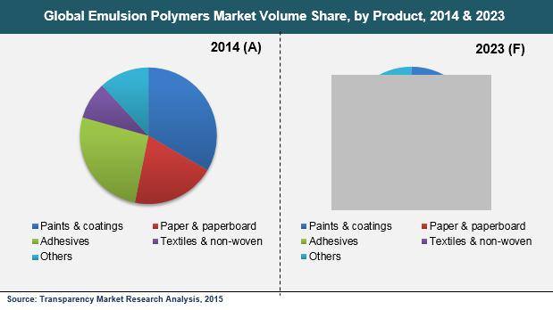 global and china vae emulsion industry The global vae emulsion market was xx million us$ in 2017 and is expected to xx million us$ by the end of 2025, growing at a cagr of xx% between 2017 and 2025 firstly, the report provides a basic overview of the industry including definitions, classifications, applications and industry chain structure.