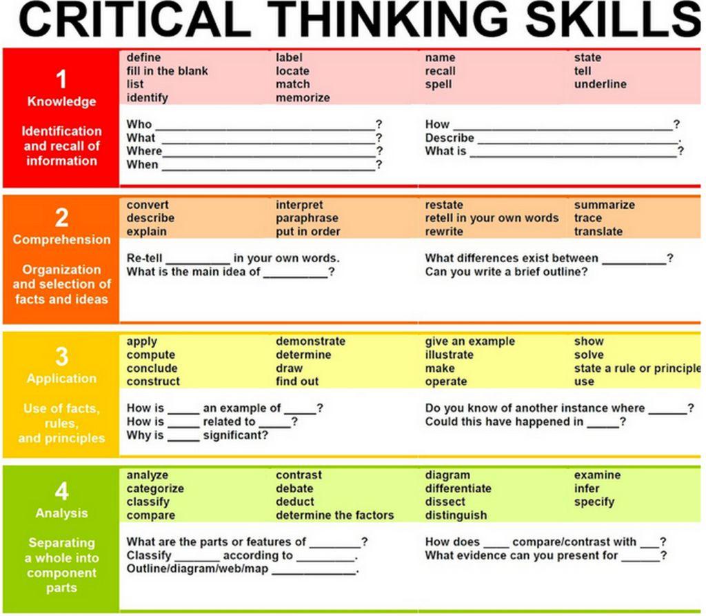 Critical thinkers characteristics