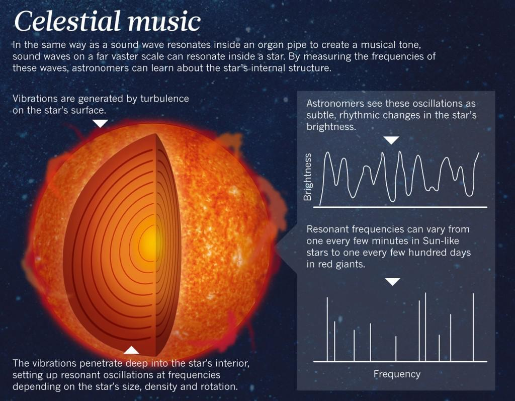 astronomy sound of the month - HD1400×1090