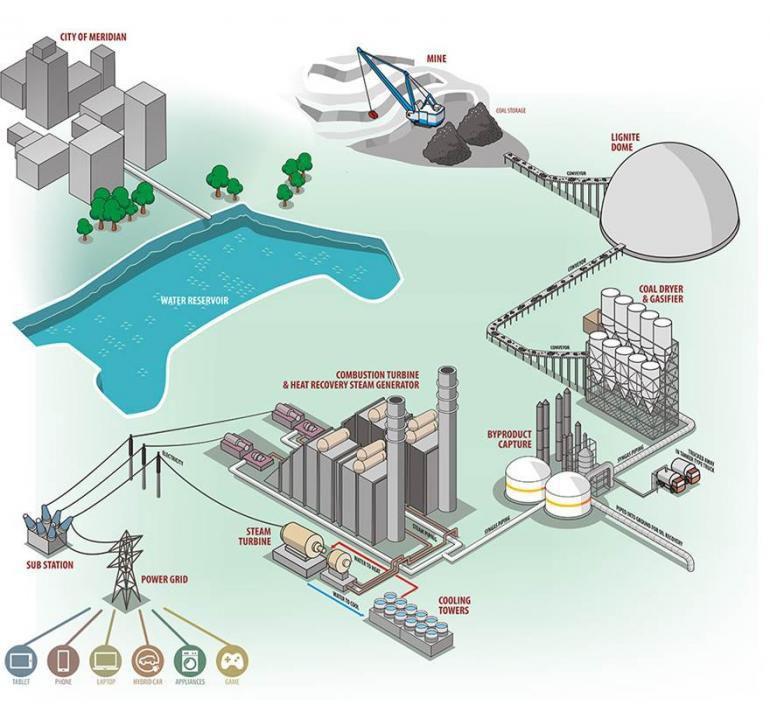 Carbon Capture And Storage Technology Faces Uncertain ...