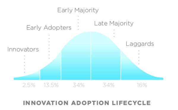 innovators early adopters early majority late majority laggards Innovators, early adopters, early majority, late majority and laggards innovators are the first 25 percent of a group to adopt a new idea.