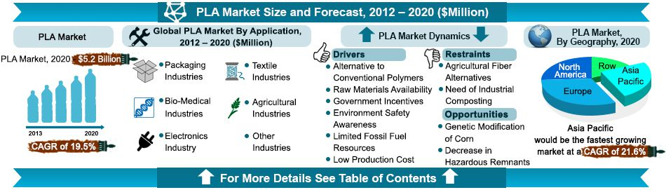 an overview of the polylactic acid pla The global polylactic acid (pla) market valued at usd 69827 million, by  revenue, in 2017, and it is anticipated to reach usd 209129 million by 2023, at  an.